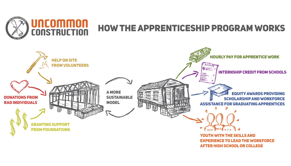 How the Apprenticeship Program Works Graphic.jpg