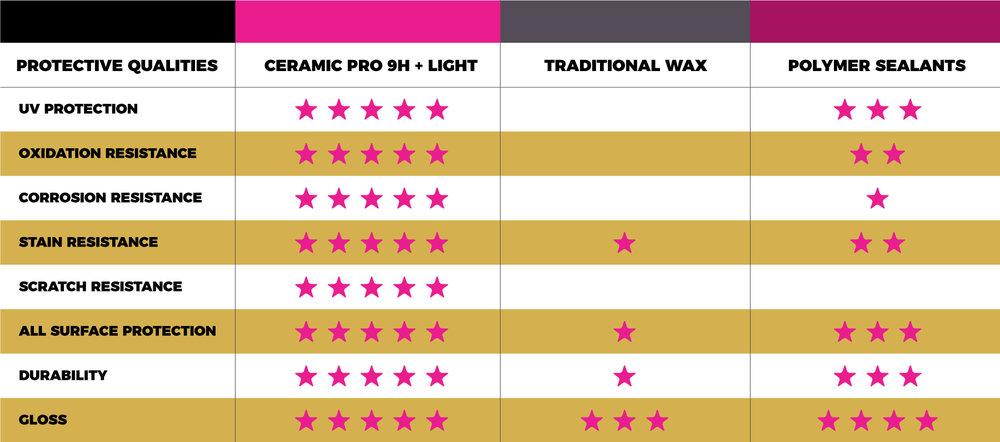 ceramic_pro_automotive_comparison.jpg