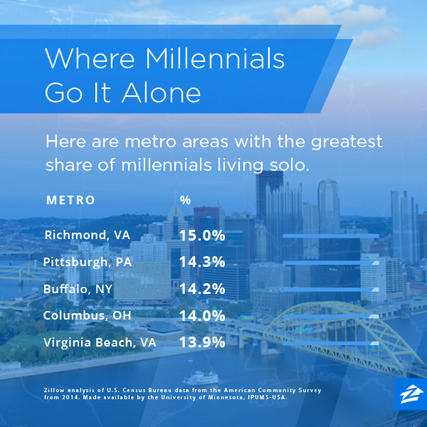 the confused millennial zillow millennial living alone data