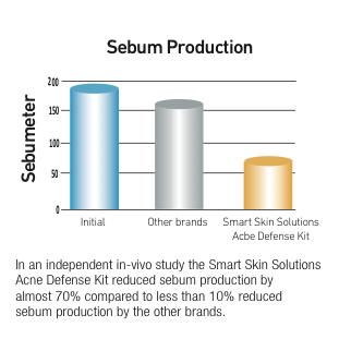 sebum-reduction.png