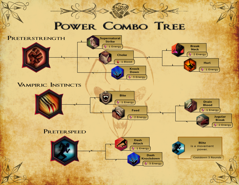 Power Tree Infographic