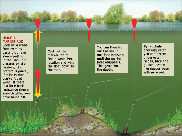 How To Find Underwater Features Using A Marker Float Rig Angling Times