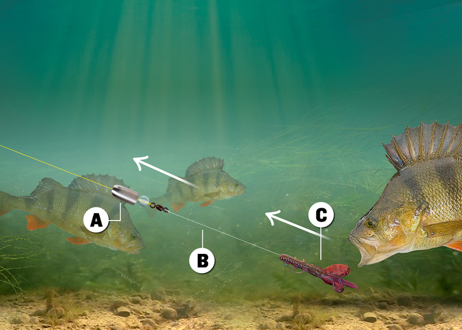 A:The action of the nose cone hitting against the glass bead on the retrieve makes a tapping noise which can induce a take B:The leader section enables the lure to flutter to the lakebed under its own weight, which can encourage more bites C:Because the hook point sits flush to the back of the lure, it is impossible for it to snag up in weed