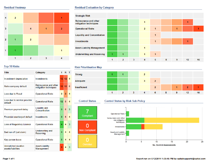Dashboard report showing current status of risk management framework.