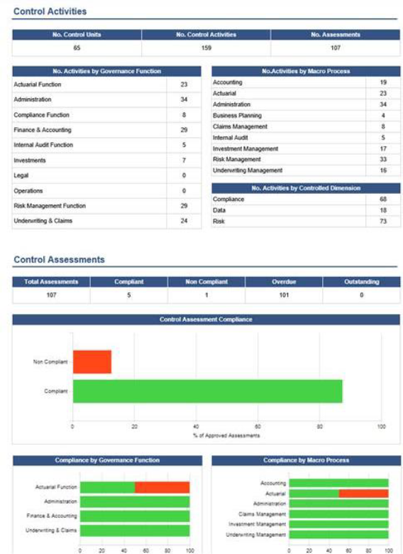 Compliance dashboard report showing current control status across the organisation.
