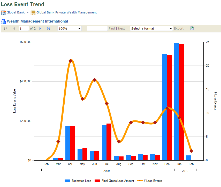 Incident Trend Reporting