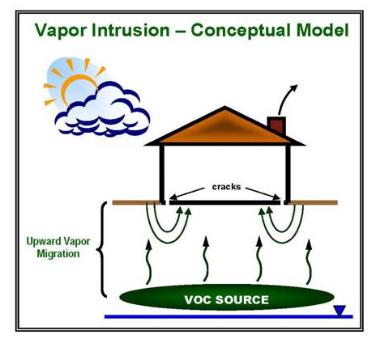 Vapor Intrusion — Pinnacle Engineering: Midwest