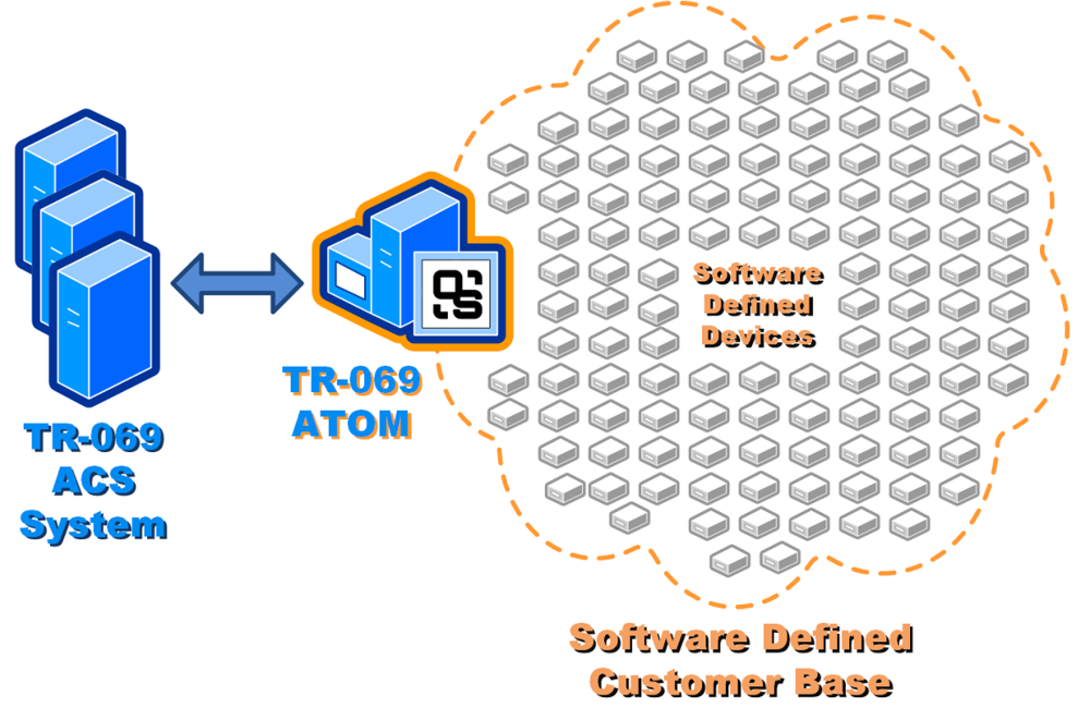 OutSys-ATOM-Diagram.png