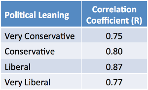 Correlation coefficient for each political base. All values are nearly 1, indicating strong correlation between the level of concern over the issues between the political bases and moderates.