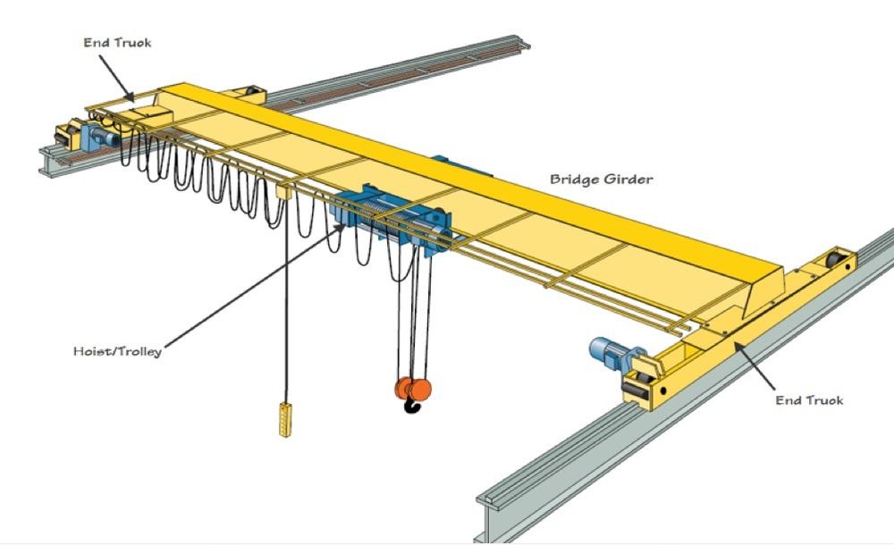 A simple overhead bridge crane