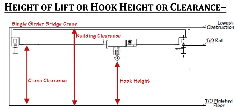 Garage Height Dimensions Lift Hook Height Or Crane