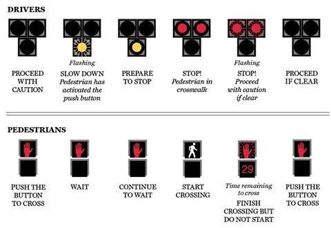 HAWK Signal Informational Chart
