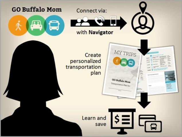Go Buffalo Mom Graphic