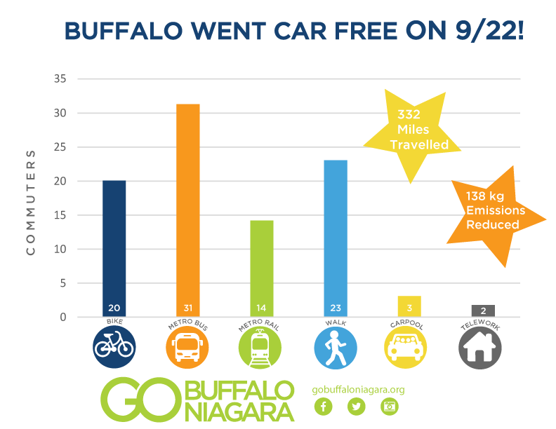 Car-Free-Day-Results-2017-September-22nd.png