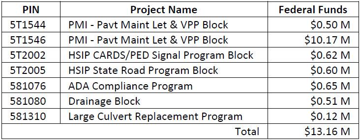 TIP Amendment #38 7 Existing Projects