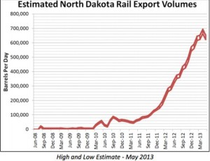 Bakken Rail Export Volumes