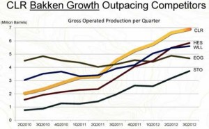 Continental Resources Bakken Production Chart