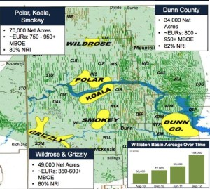 Kodiak Bakken Acreage Map