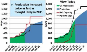 Bakken Oil Production Forecast