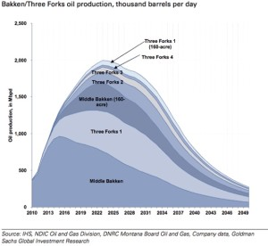 Bakken Production Chart - Goldman Sachs