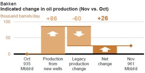 EIA New Bakken Production and Declines