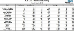 Bakken and Three Forks Well Spuds Q4 2013