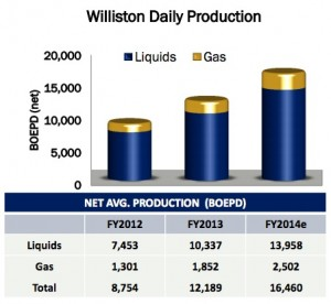 Newfield Williston Basin Production Chart