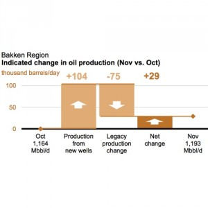 EIA Bakken Production Data