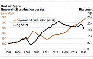Record Productivity in Bakken