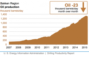 Bakken Production Will Decline in May