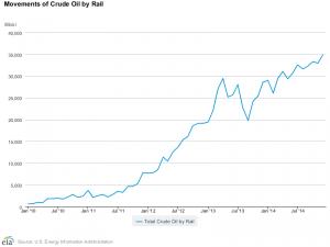 Crude by Rail Skyrockets