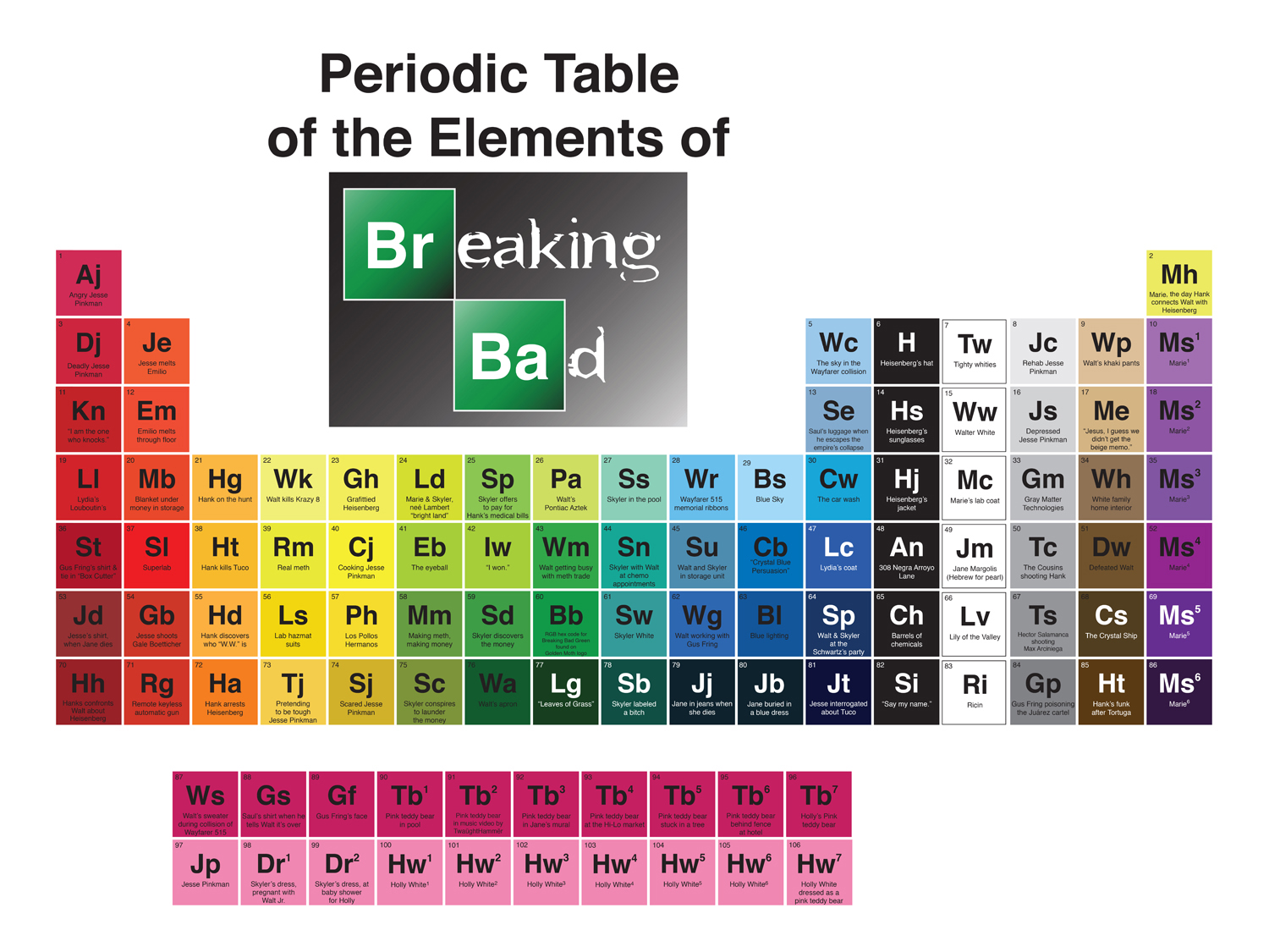 Design katie stillgebauer breaking bad periodic table gamestrikefo Image collections
