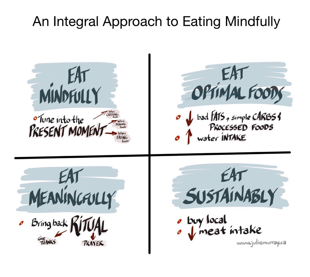 integral approach to eating mindfully.jpeg