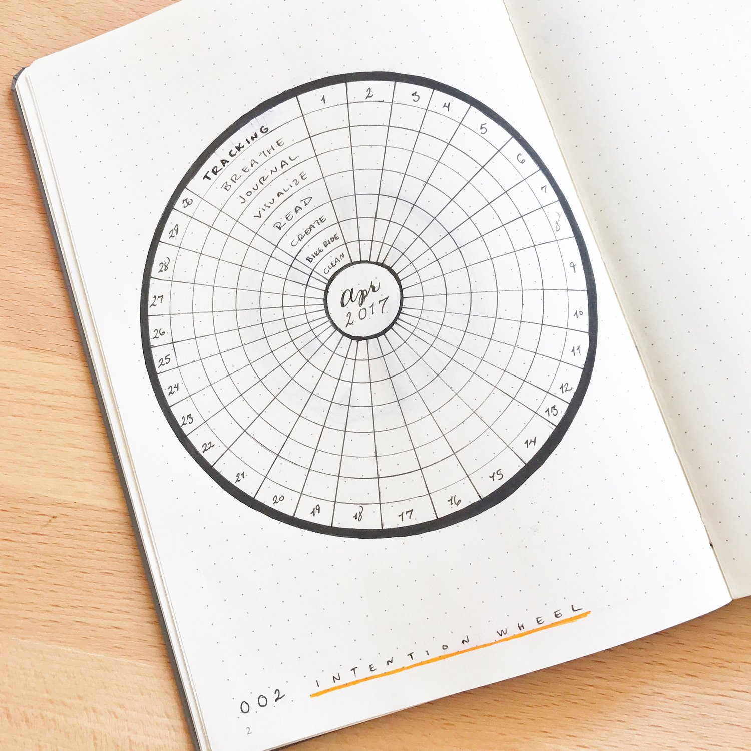 The Intention Wheel A new kind of tracker for your Bullet Journal