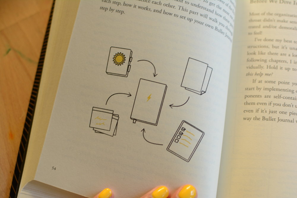 The Bullet Journal Method Book Review and Giveaway. Tiny Ray of Sunshine.37.JPG