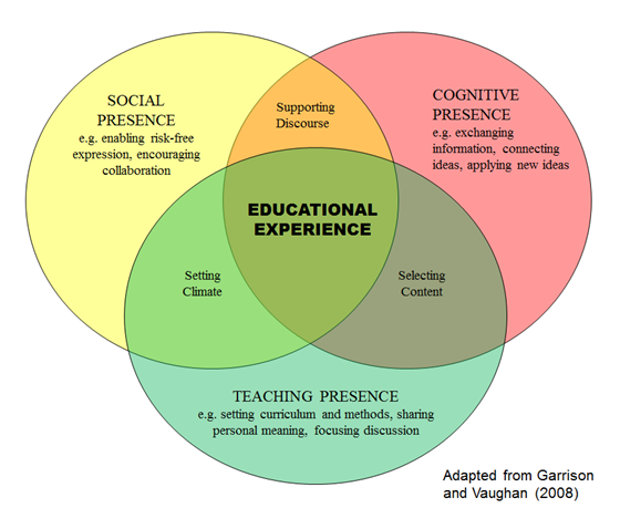 Source: Community of Inquiry Framework, I found this on a Nathon Maton read about Scaling social learning.