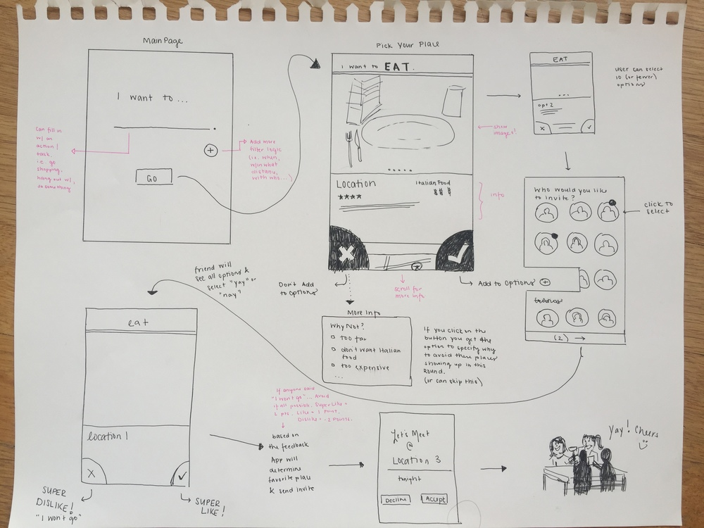 Our wireframe sketches were used to work through our ideas and to elicit concept desirability from potential users.