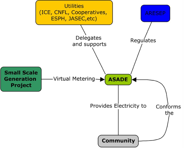 Example of Community Energy archetype for Costa Rica
