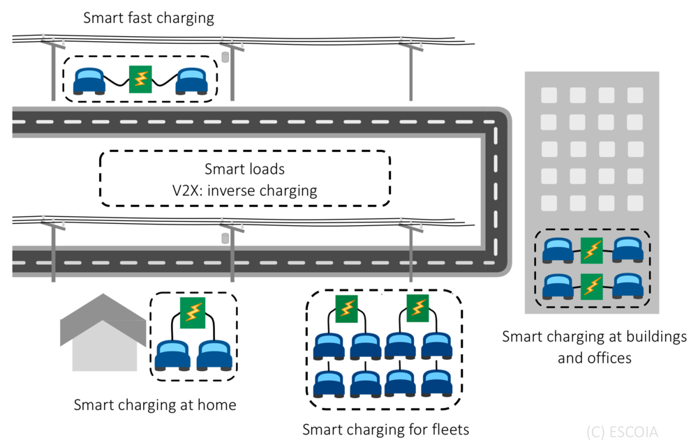 Multiple scenarios and business propositions for smart EV charging.  ESCOIA 2016 – All rights reserved