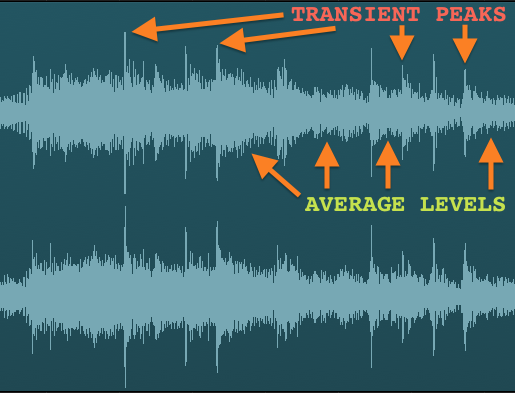Image from:https://ask.audio/articles/mastering-music-achieving-loudness-without-ruining-dynamics