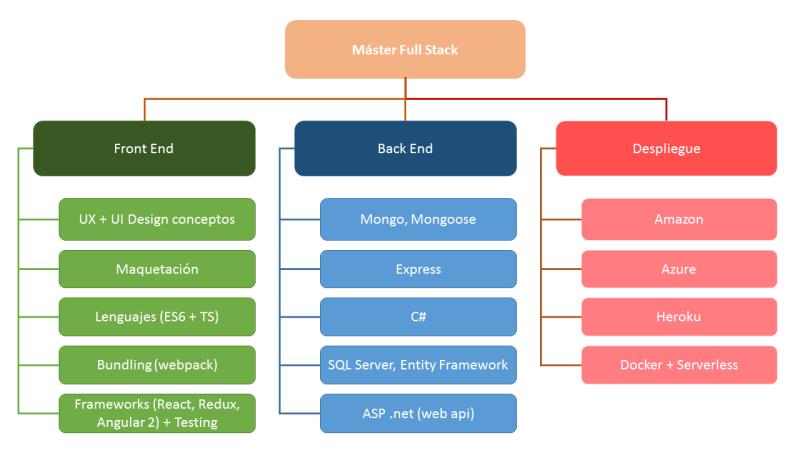 Estructura temario máster Full Stack Lemoncode