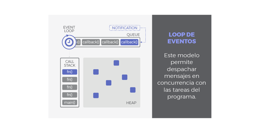 event_loop_model_es.png