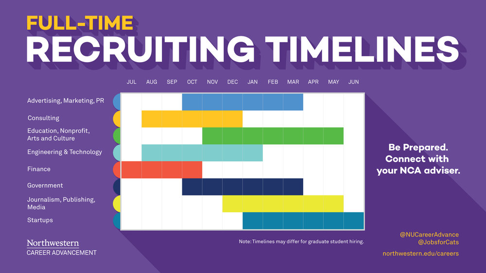 Although NCA Continues To Receive Internship And Job Postings Throughout  The Year For Many Industries, The Following Tables Provide General Time  Frames For ...