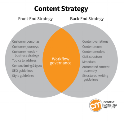 content-strategy-types.png
