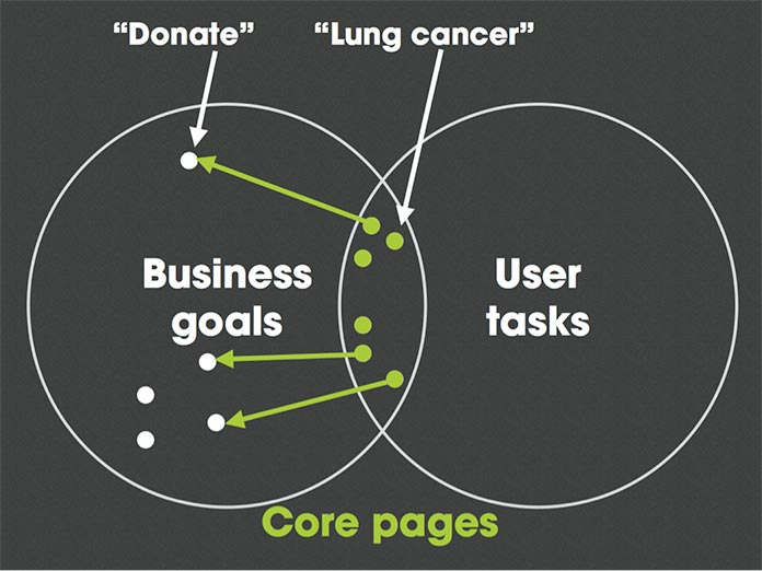 Source:  The Core Model: Designing Inside Out for Better Result