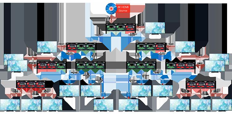 SRD 4K Video Install Diagram