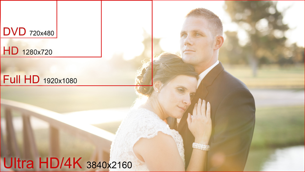4k UHD wedding video resolution comparison