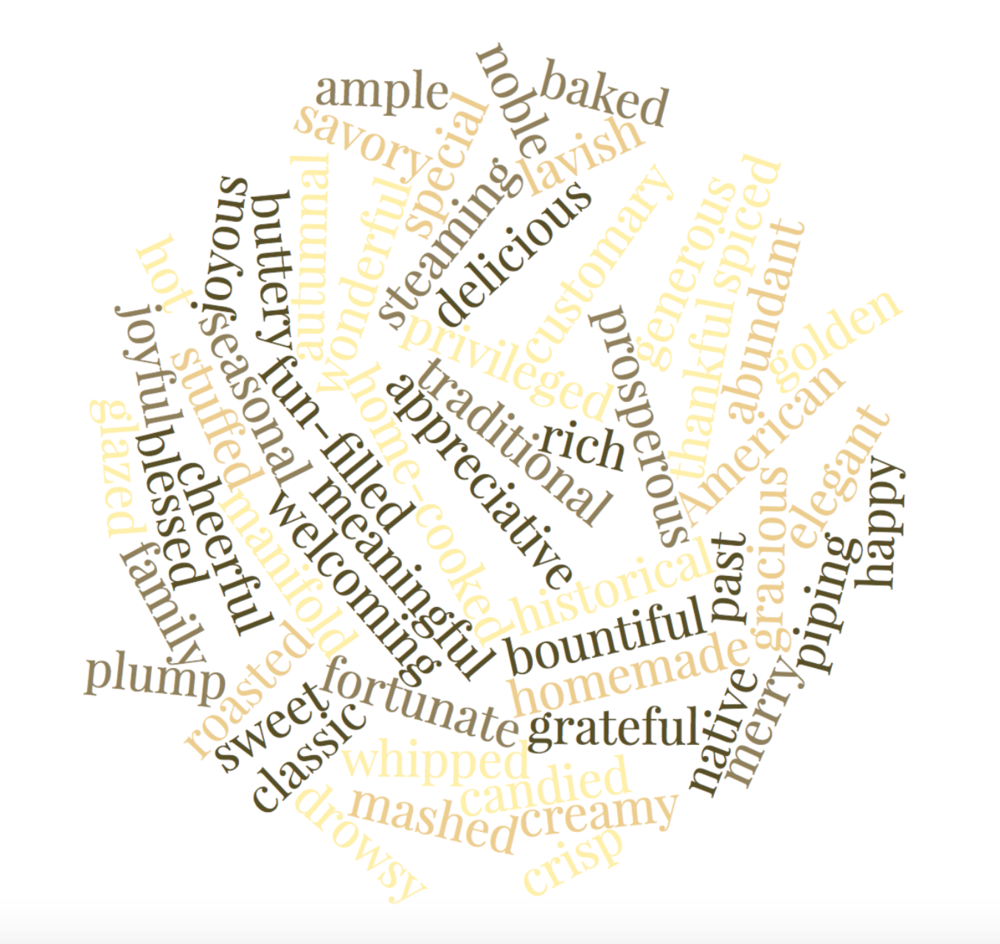 Word cloud of Thanksgiving loveliness