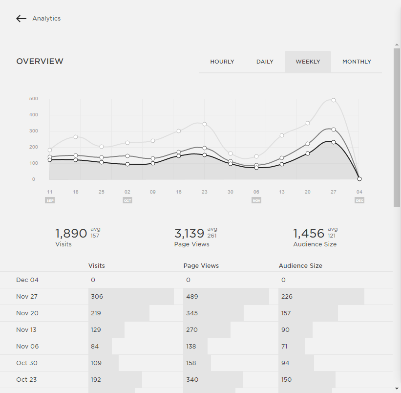 Page Views + Traffic Report: Allie Williams Co.