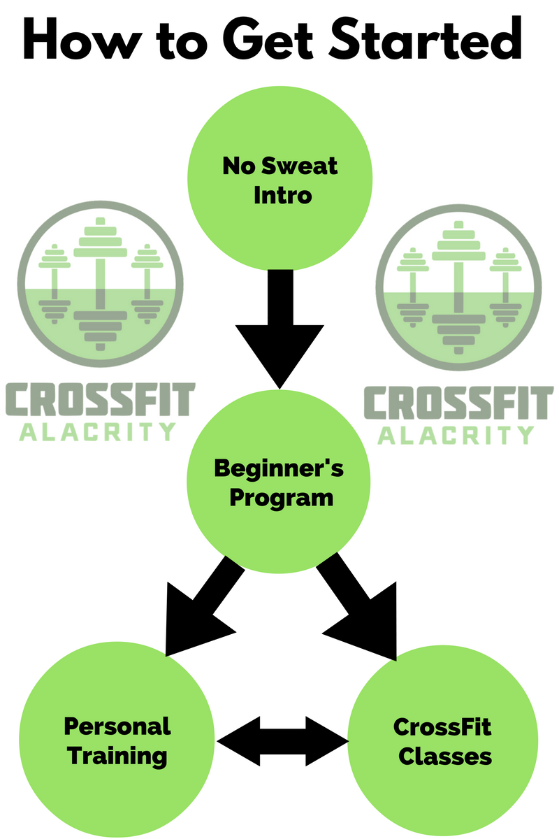 Get Started — CrossFit Alacrity